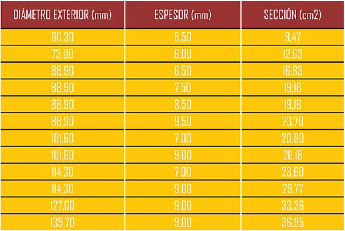 Diametros comerciales tubos micropilotes